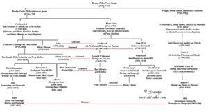 Stamboom van Felipe V van Spanje